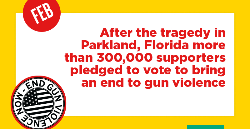 After the tragedy in Parkland, Florida more than 300,000 supporters pledged to vote to bring an end to gun violence