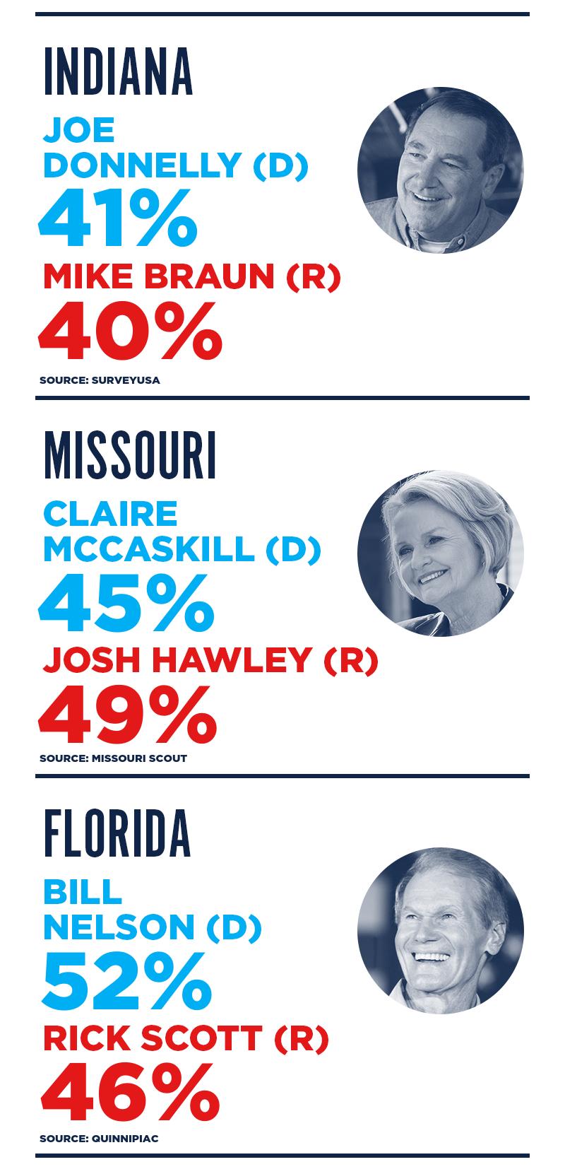 Indiana Joe Donnelly (D) 41% Mike Braun (R) 40% - SurveyUSA  Missouri Claire McCaskill (D) 45% Josh Hawley (R) 49% - Missouri Scout  Florida Bill Nelson (D) 52% Rick Scott (R) 46% - Quinnipiac