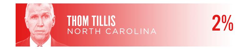 Thom Tillis, North Carolina