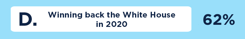 D. Winning back the White House in 2020