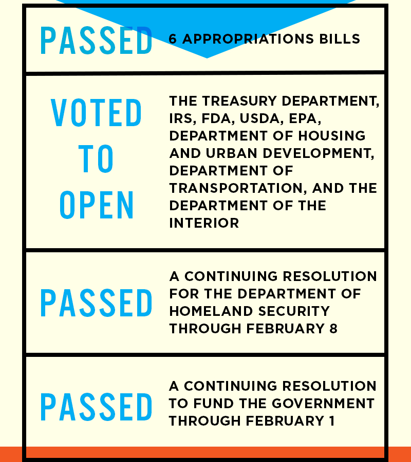 Passed 6 appropriations bills. Voted to open the Treasury Department, IRS, FDA, USDA, Department of Housing and Urban Development, Department of Transportation, Department of the Interior, and the EPA. Passed a continuing resolution for the Department of Homeland Security through February 8. Passed a continuing resolution to fund the government through February 1