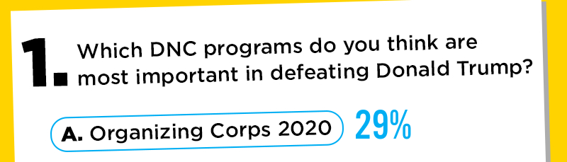 1. Which DNC programs do you think are most important in defeating Donald Trump? A. Organizing Corps 2020