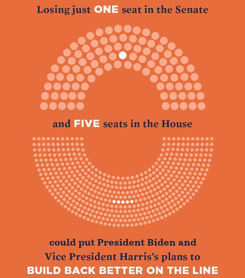 Losing just one seat in the Senate and five seats in the House could put President Biden and Vice President Harris's plans to build back better on the line.