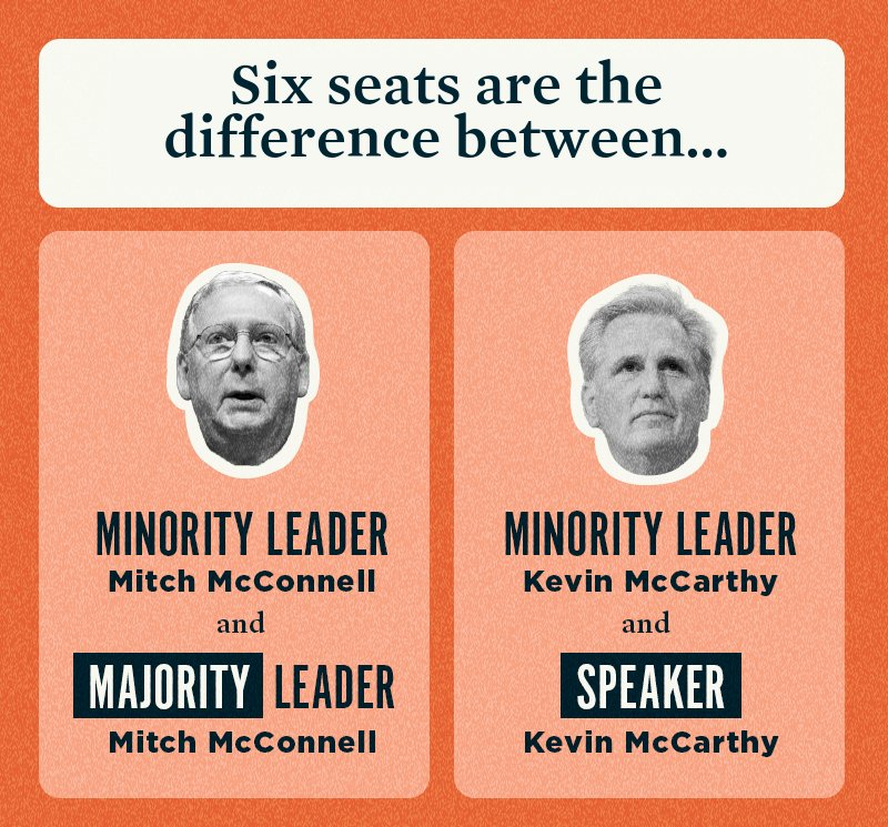 Six seats are the difference between Minority Leader Mitch McConnell and Majority Leader Mitch McConnell and Minority Leader Kevin McCarthy and Speaker Kevin McCarthy.